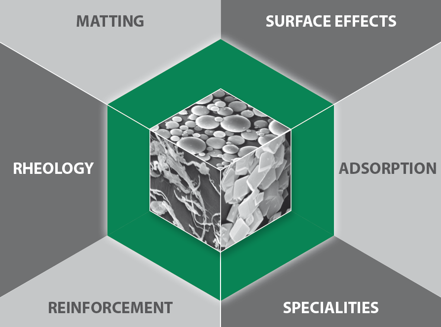 Finma-product overview - Matting, Surface effects, Adsorption, Specialities, Reinforcement, Rheology