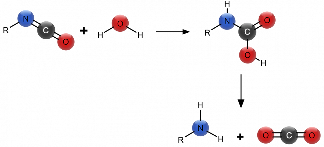 Reaction of isocyanate with water